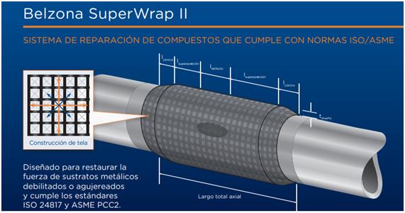 Belzona SuperWrap II Repair System