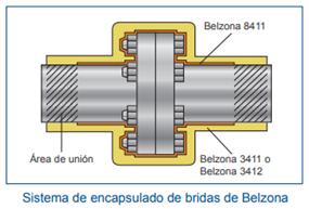Sistema de encapsulado de bridas de Belzona