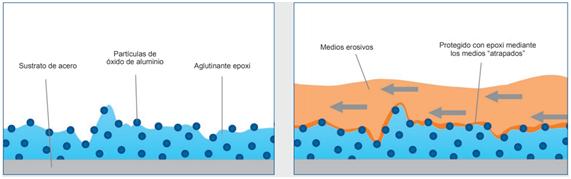 Partículas de óxido de aluminio para resistir el medio que produce la abrasión.