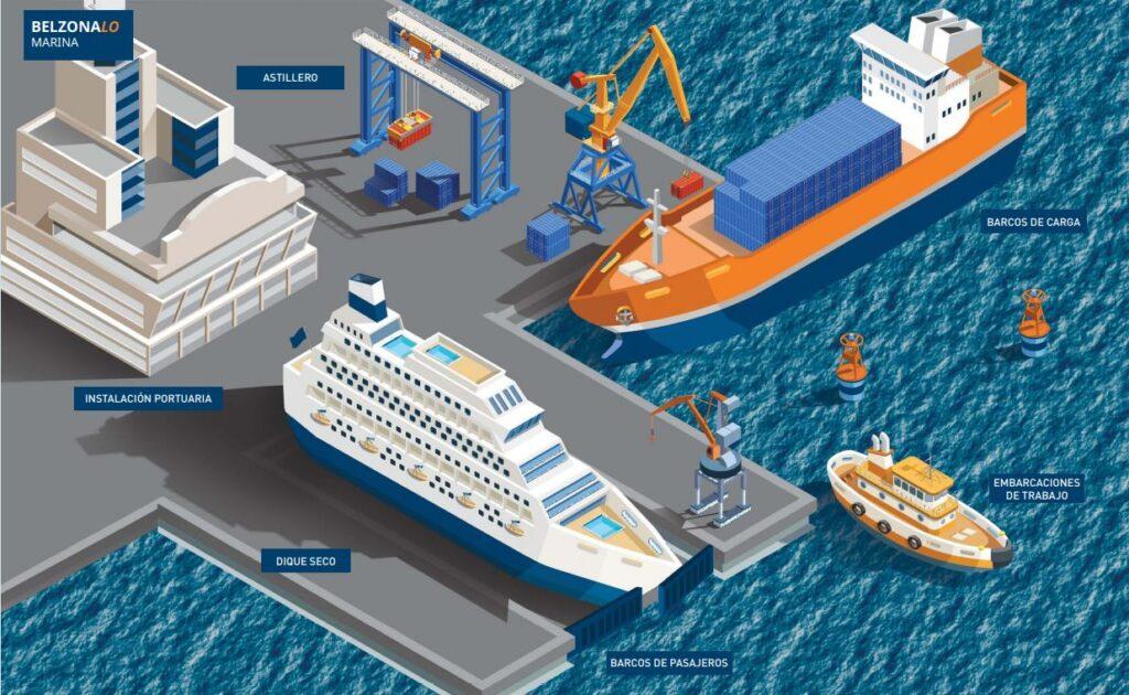 Esquema Belzona industria marítima