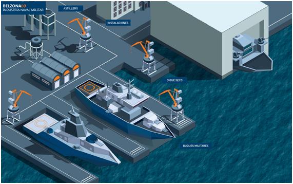 Naval industry scheme